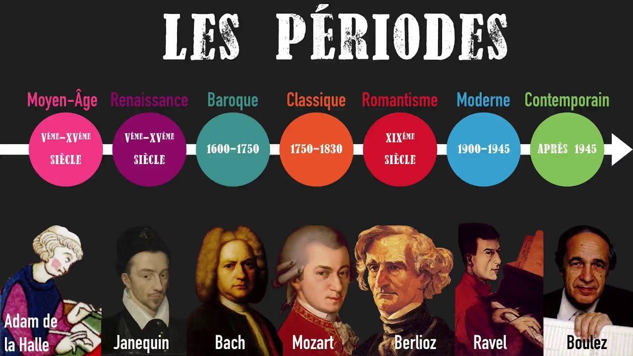 Les periodes musique